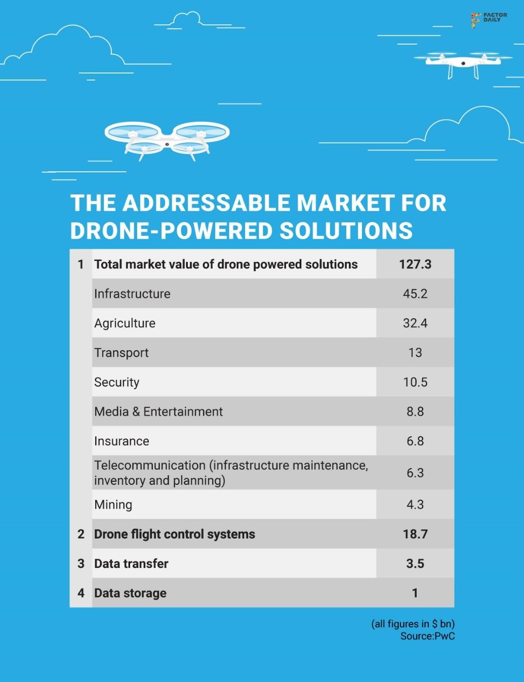 UAV powered solutions - rajat khare Geneva
