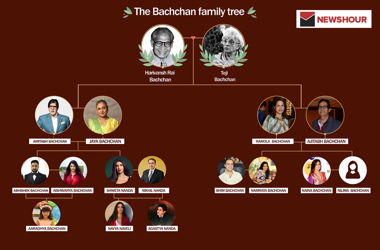 Bachchan Family Tree